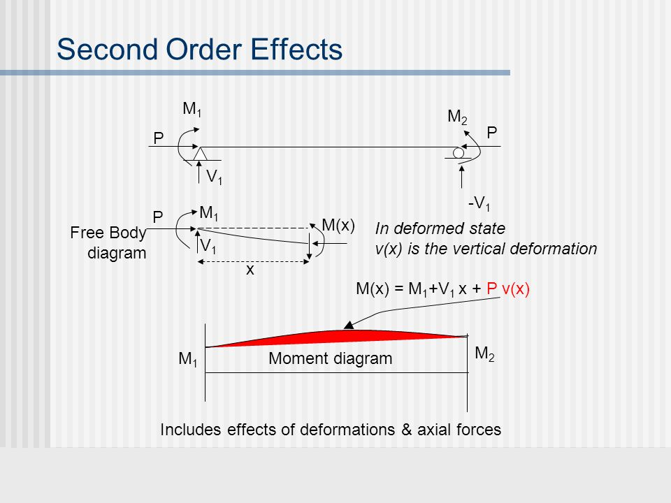 Second Order Effects P M1 M2 V1 -V1 M(x) Free Body diagram