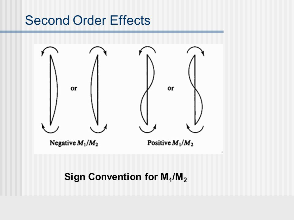 Second Order Effects Sign Convention for M1/M2