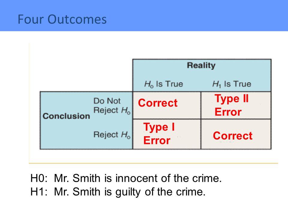 Four Outcomes Type II Error Correct Type I Error Correct