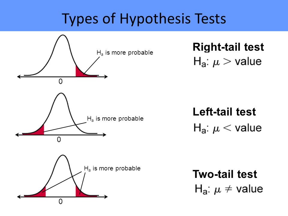 Hypothesis Testing: Upper-, Lower, and Two Tailed Tests