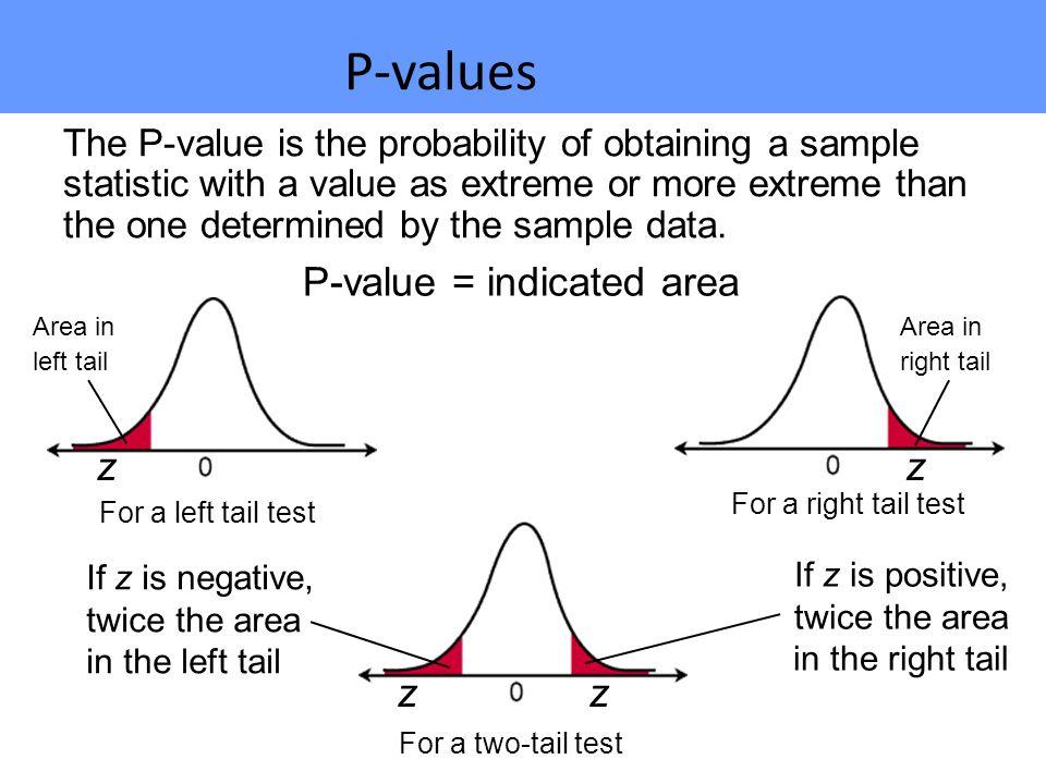 P-values P-value = indicated area z z z z