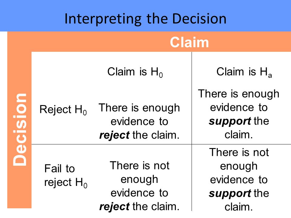 Interpreting the Decision