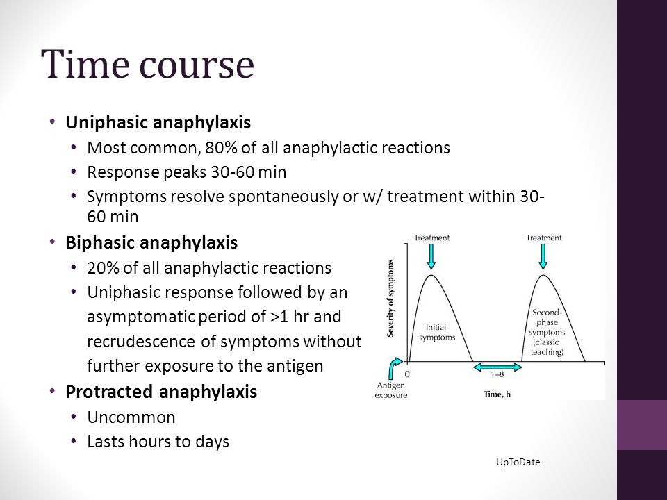 Time course Uniphasic anaphylaxis Biphasic anaphylaxis
