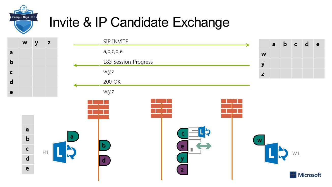 Invite & IP Candidate Exchange