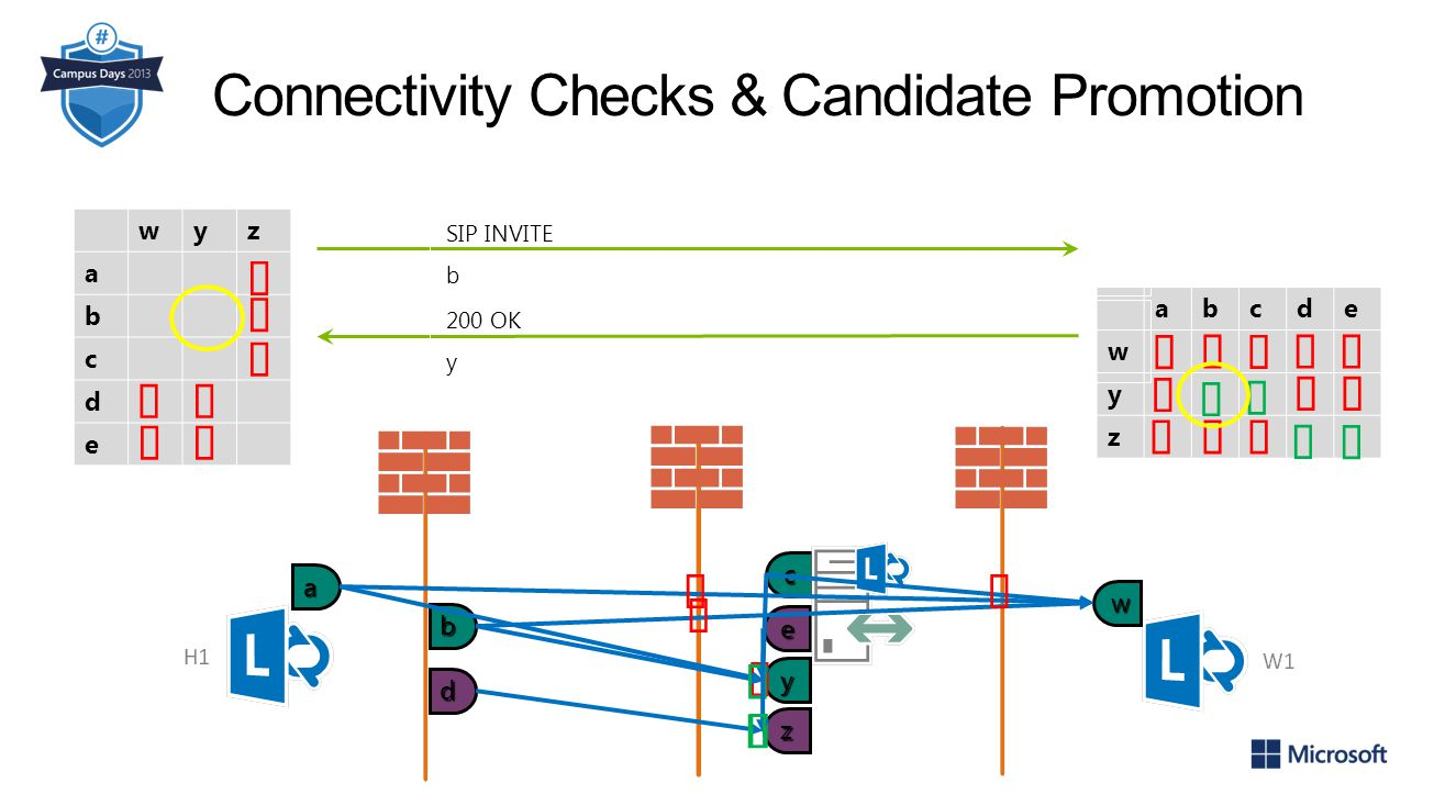 Connectivity Checks & Candidate Promotion
