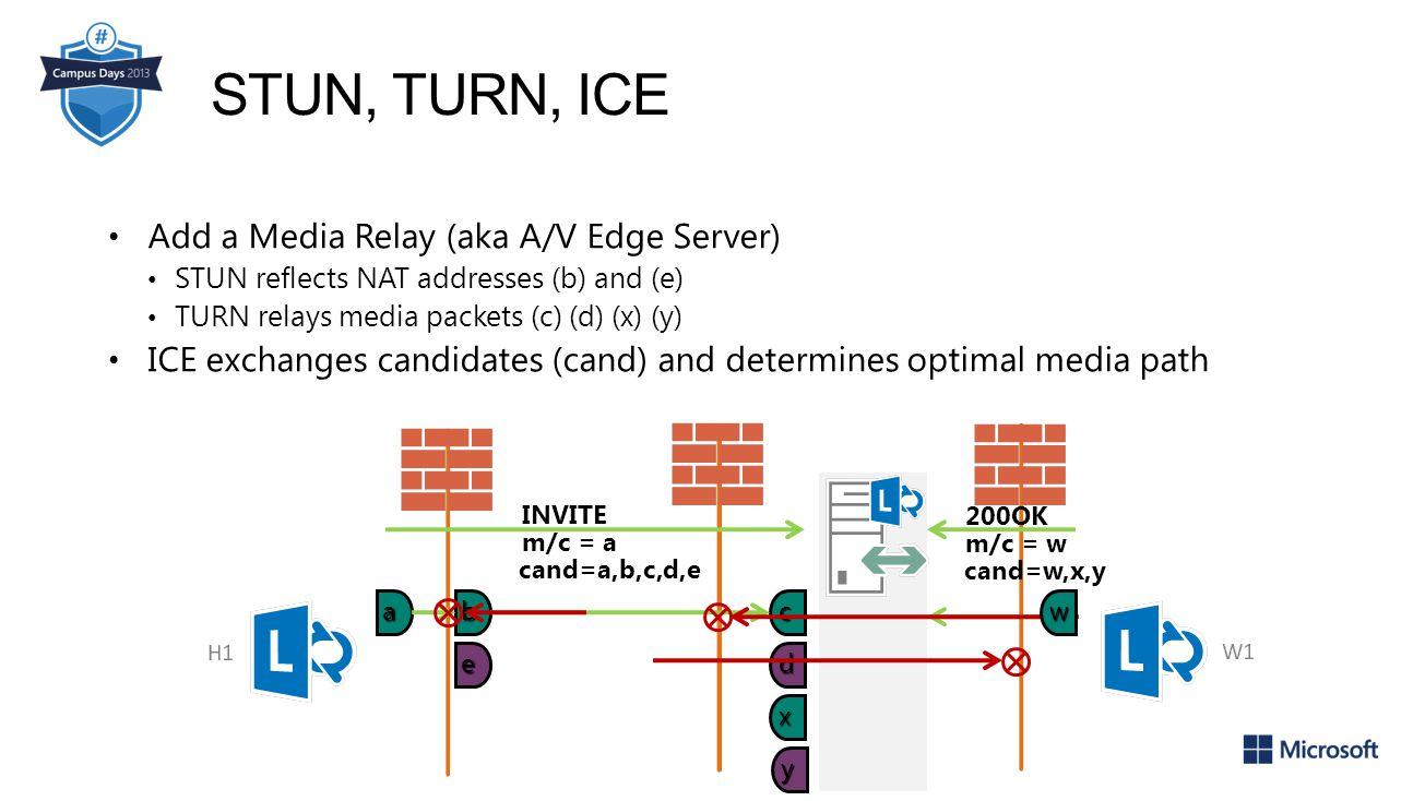 STUN, TURN, ICE Add a Media Relay (aka A/V Edge Server)