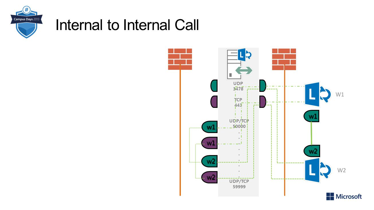 Internal to Internal Call