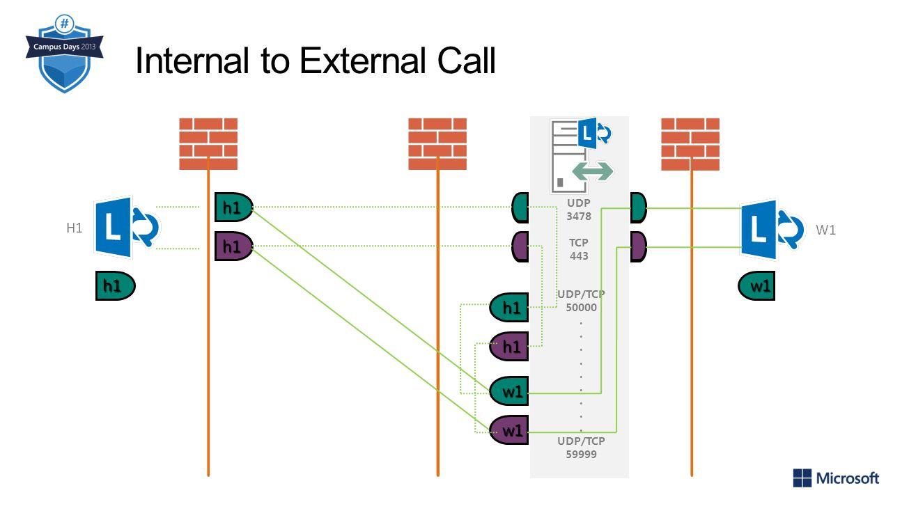 Internal to External Call