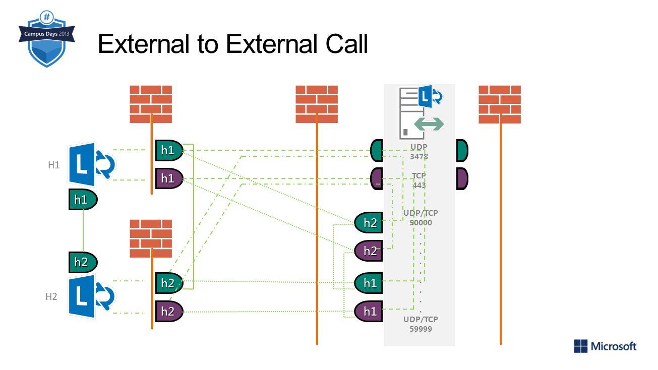 External to External Call