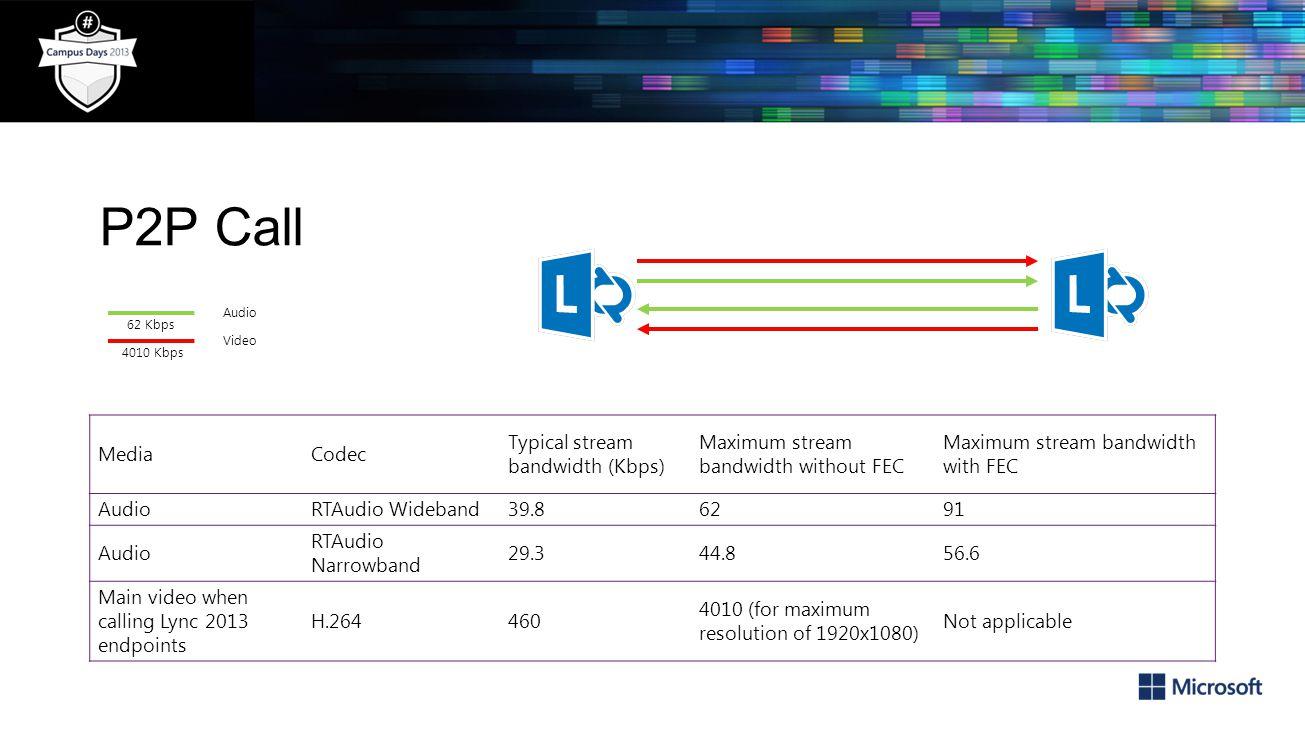 P2P Call Media Codec Typical stream bandwidth (Kbps)