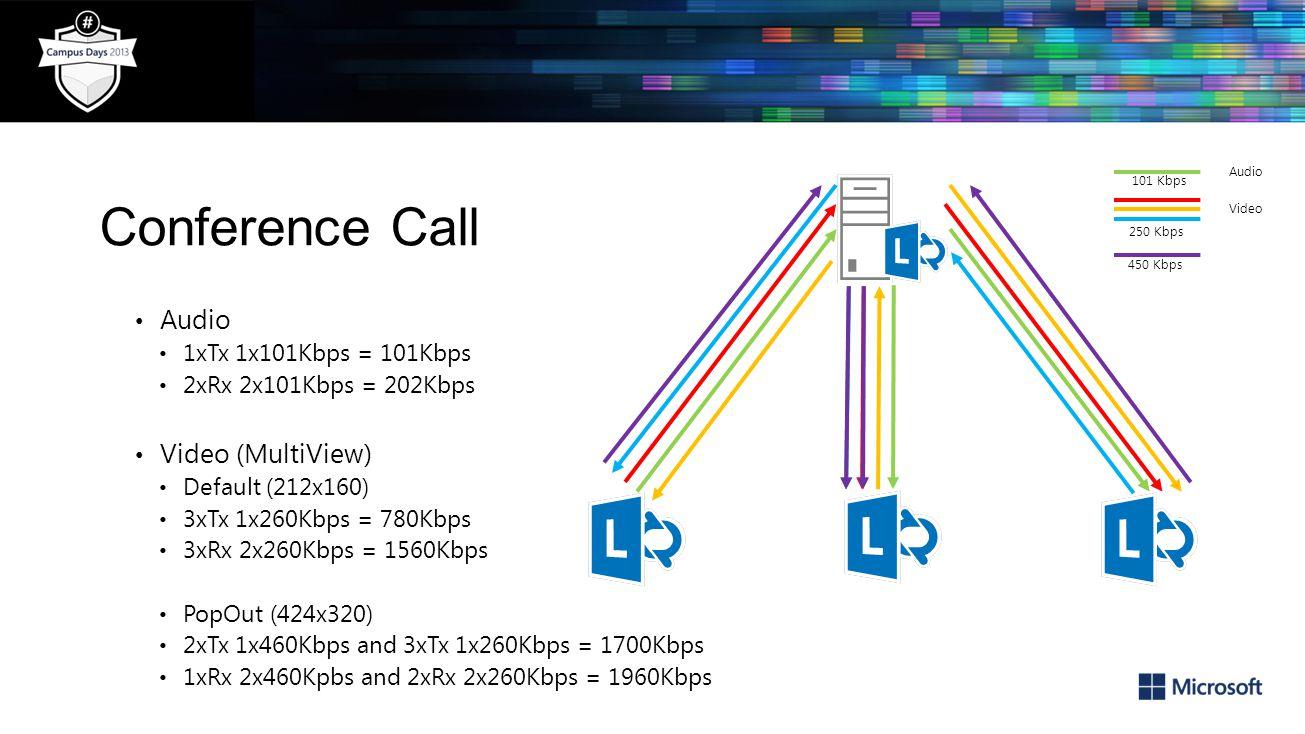 Conference Call Audio Video (MultiView) 1xTx 1x101Kbps = 101Kbps