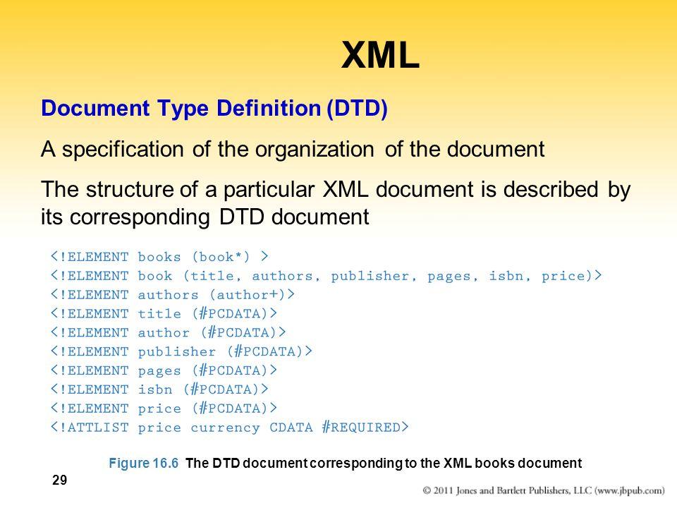 XML Document Type Definition (DTD)