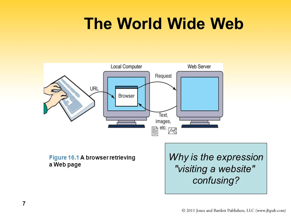 The World Wide Web Why is the expression visiting a website