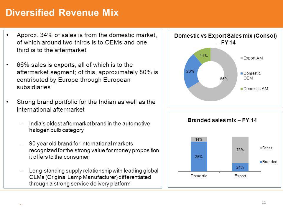 Domestic vs Export Sales mix (Consol)