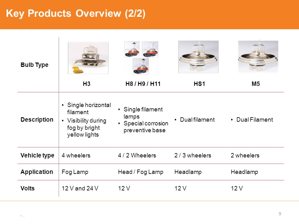 Key Products Overview (2/2)