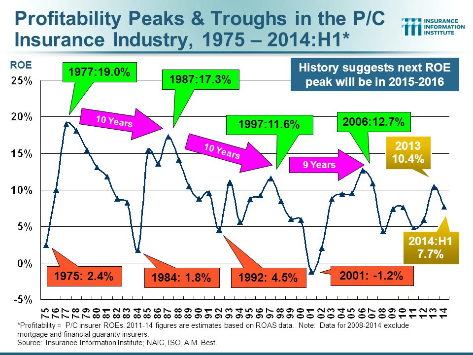 History suggests next ROE peak will be in 2015-2016
