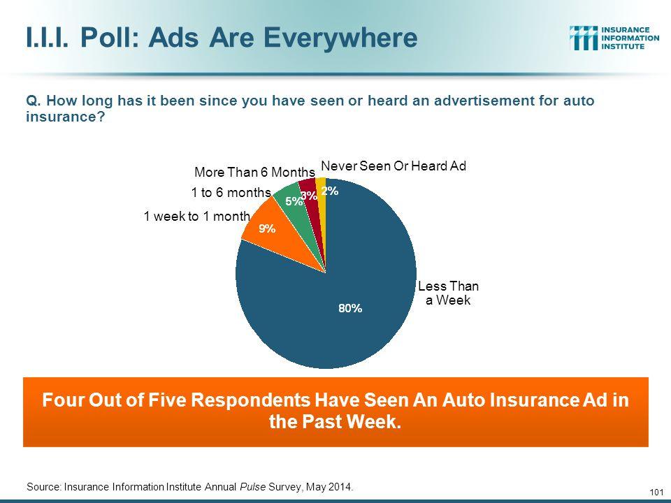 I.I.I. Poll: Ads Are Everywhere