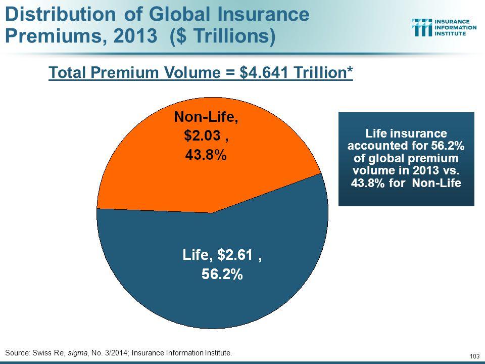 Total Premium Volume = $4.641 Trillion*