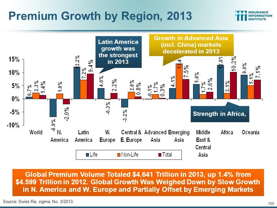 Premium Growth by Region, 2013