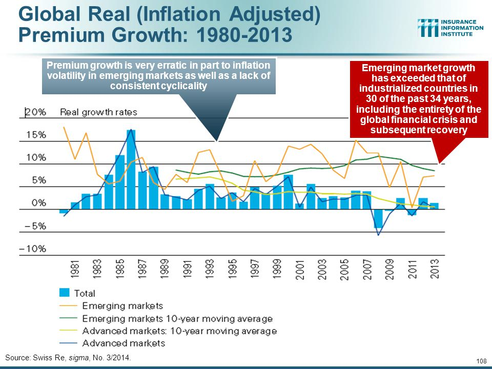 Global Real (Inflation Adjusted) Premium Growth: 1980-2013