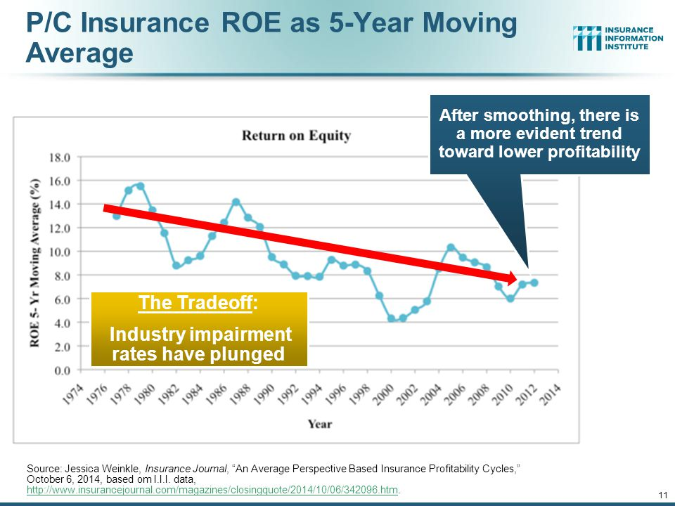 P/C Insurance ROE as 5-Year Moving Average