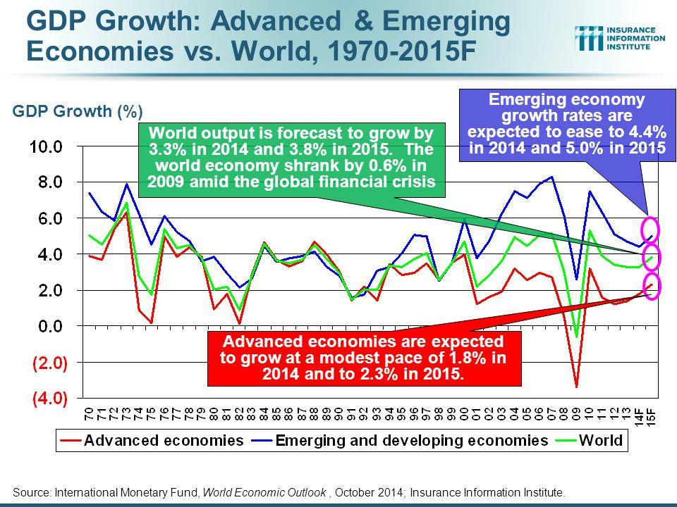GDP Growth: Advanced & Emerging Economies vs. World, 1970-2015F