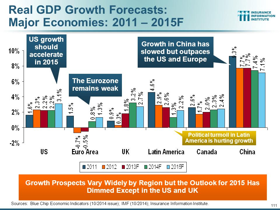 Real GDP Growth Forecasts: Major Economies: 2011 – 2015F