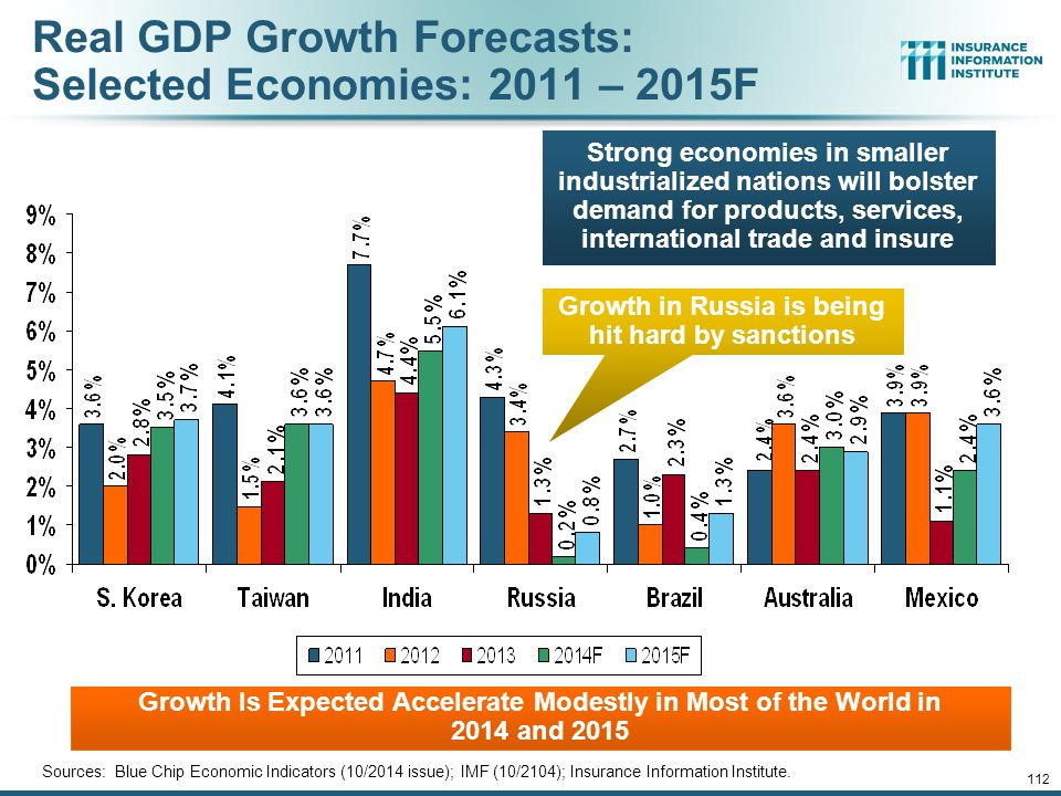 Real GDP Growth Forecasts: Selected Economies: 2011 – 2015F