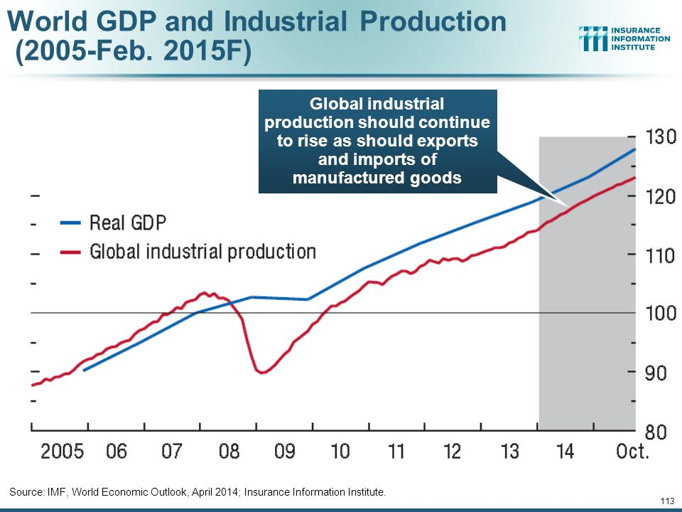 World GDP and Industrial Production (2005-Feb. 2015F)