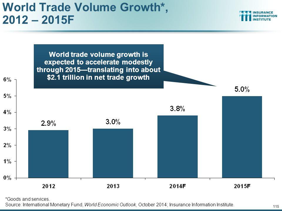 World Trade Volume Growth*, 2012 – 2015F