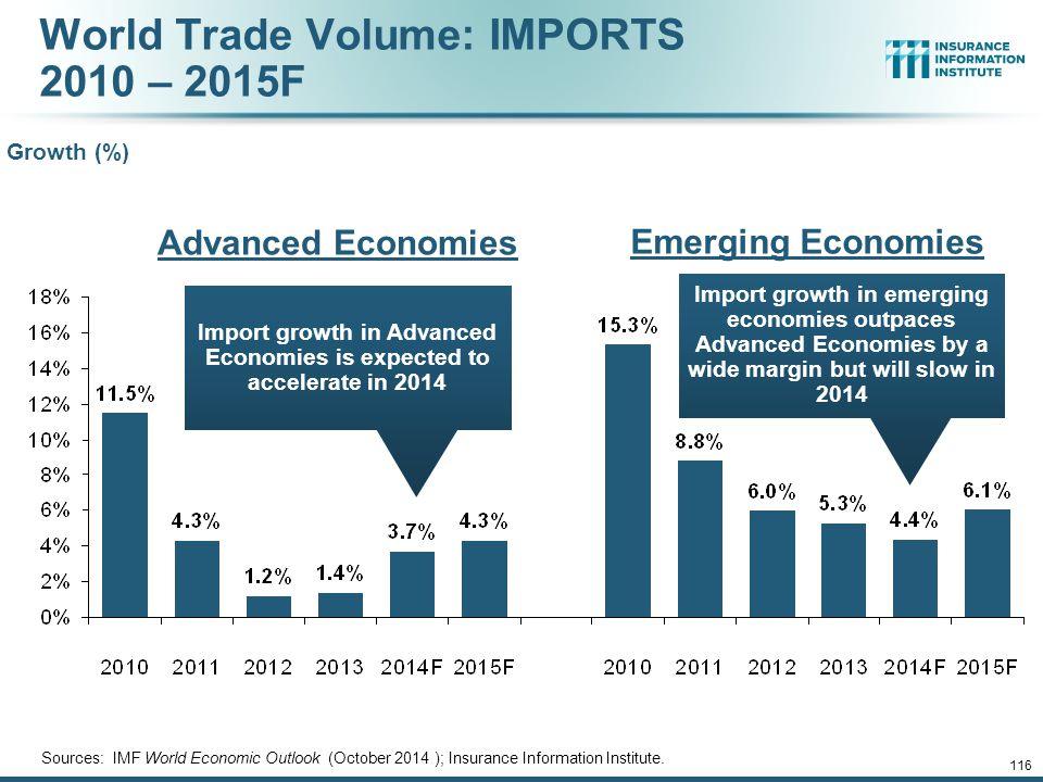 World Trade Volume: IMPORTS 2010 – 2015F