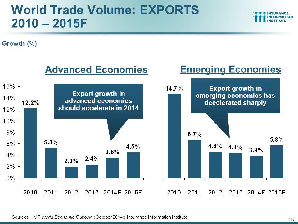 World Trade Volume: EXPORTS 2010 – 2015F