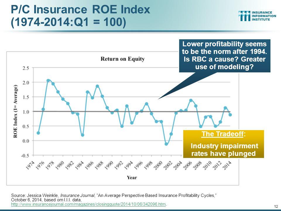 P/C Insurance ROE Index (1974-2014:Q1 = 100)