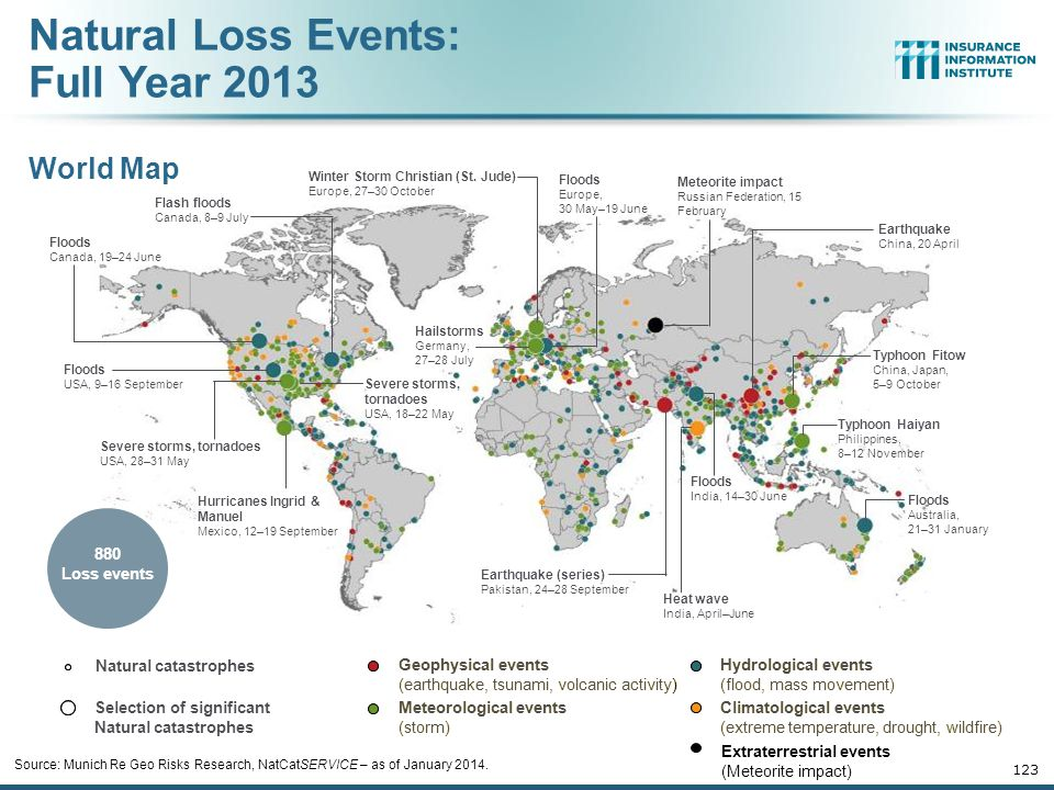 Natural Loss Events: Full Year 2013 World Map 880 Loss events
