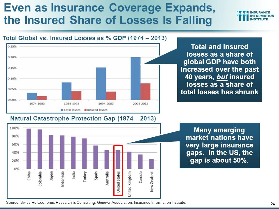 Even as Insurance Coverage Expands, the Insured Share of Losses Is Falling