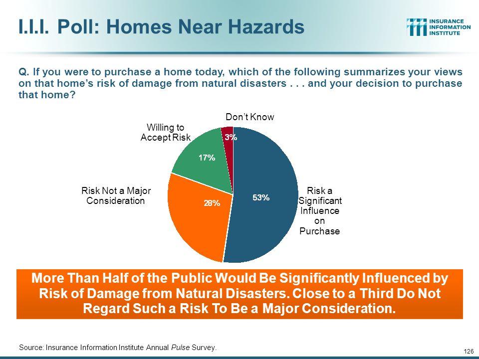 I.I.I. Poll: Homes Near Hazards