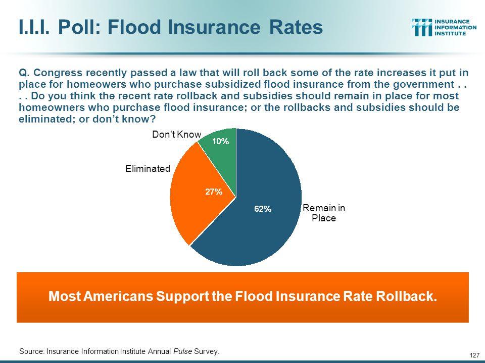 I.I.I. Poll: Flood Insurance Rates