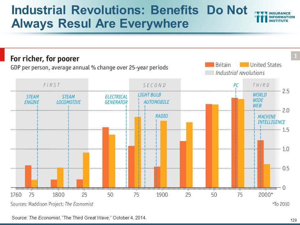 Industrial Revolutions: Benefits Do Not Always Resul Are Everywhere