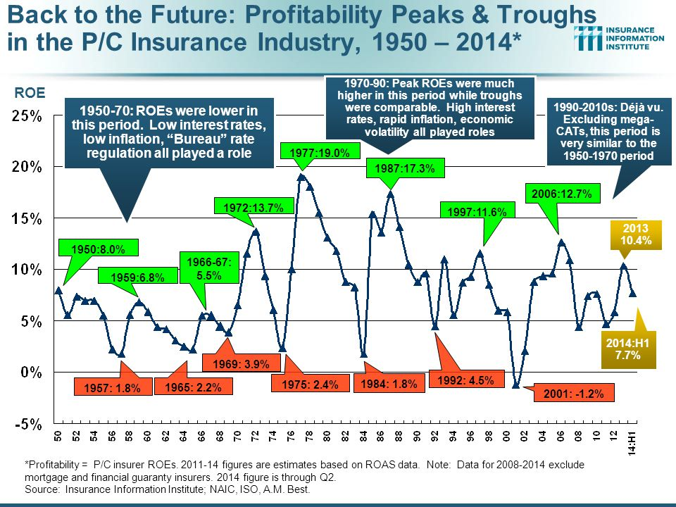 Back to the Future: Profitability Peaks & Troughs in the P/C Insurance Industry, 1950 – 2014*