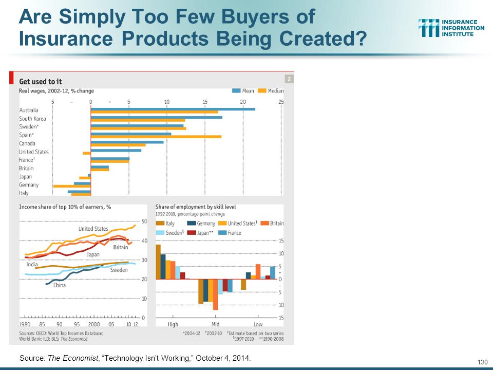Are Simply Too Few Buyers of Insurance Products Being Created
