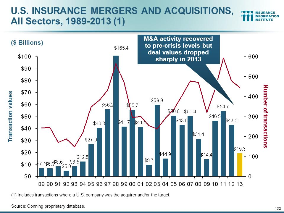 U.S. INSURANCE MERGERS AND ACQUISITIONS, All Sectors, 1989-2013 (1)
