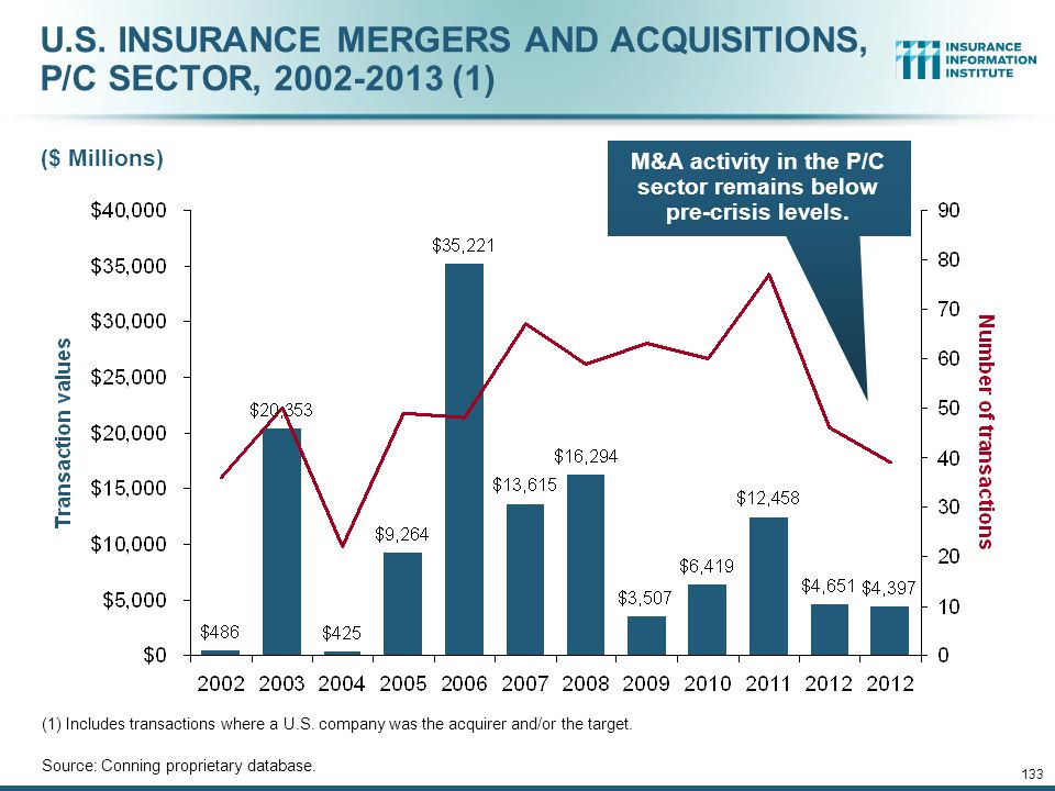 U.S. INSURANCE MERGERS AND ACQUISITIONS, P/C SECTOR, 2002-2013 (1)