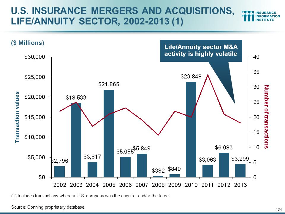 Life/Annuity sector M&A activity is highly volatile