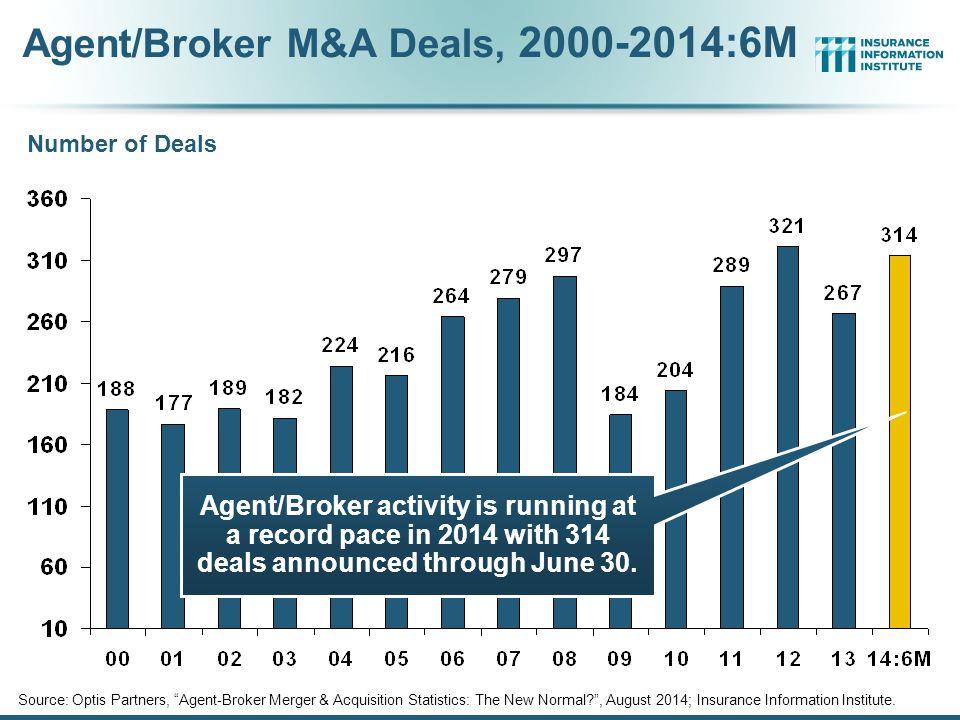 Agent/Broker M&A Deals, 2000-2014:6M