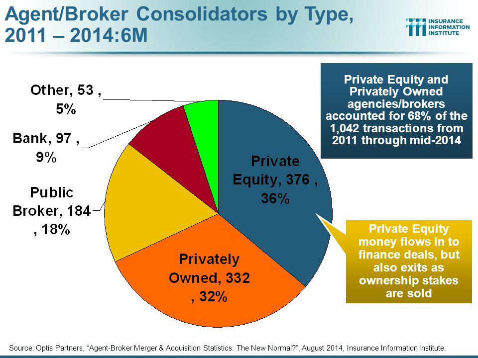 Agent/Broker Consolidators by Type, 2011 – 2014:6M