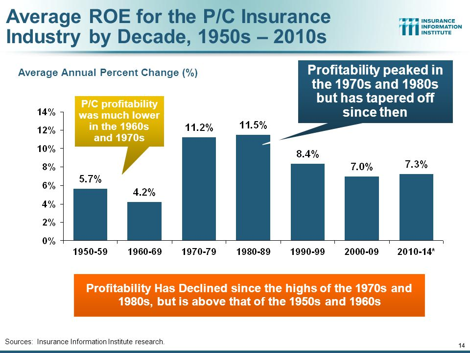 P/C profitability was much lower in the 1960s and 1970s