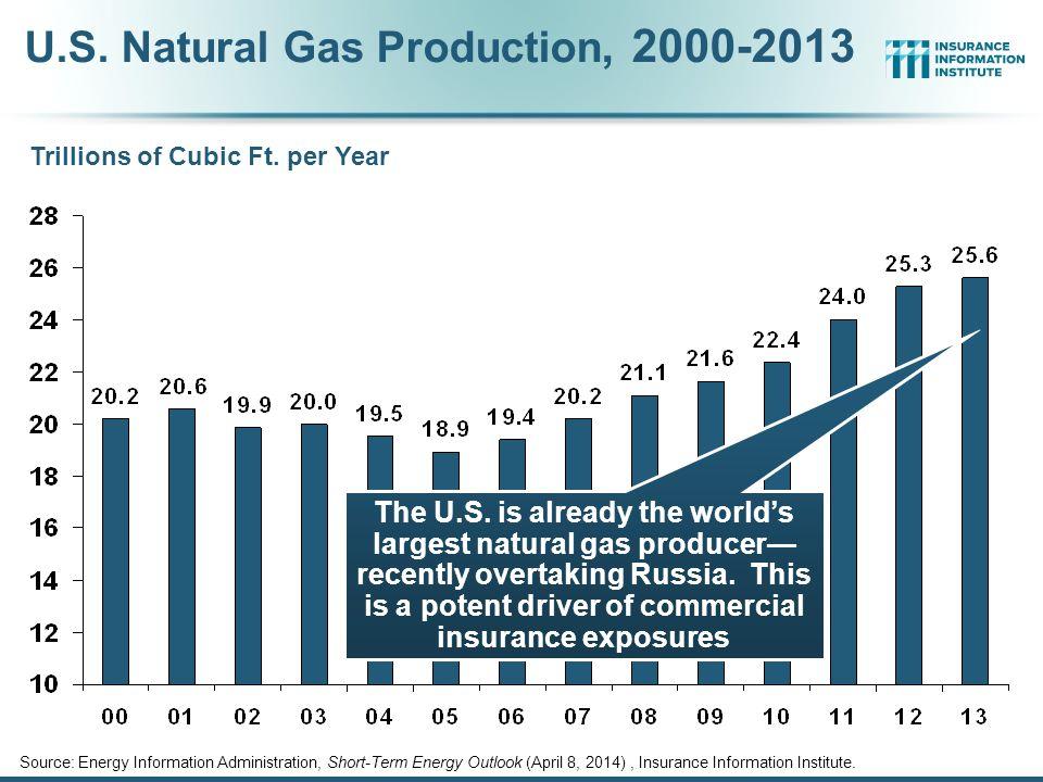 U.S. Natural Gas Production, 2000-2013