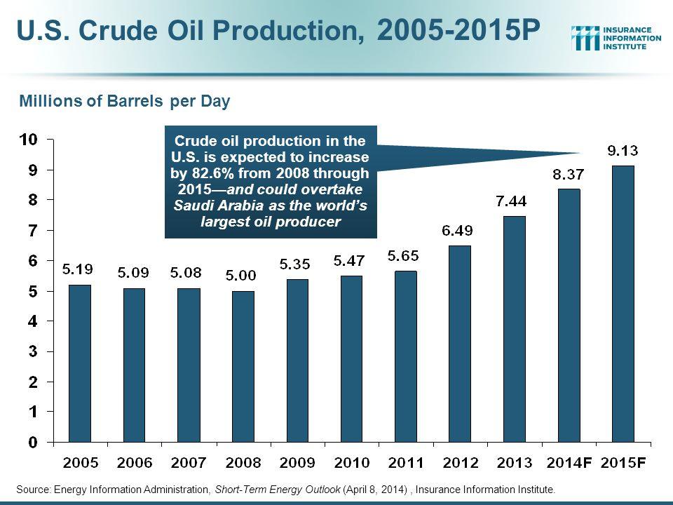 U.S. Crude Oil Production, 2005-2015P