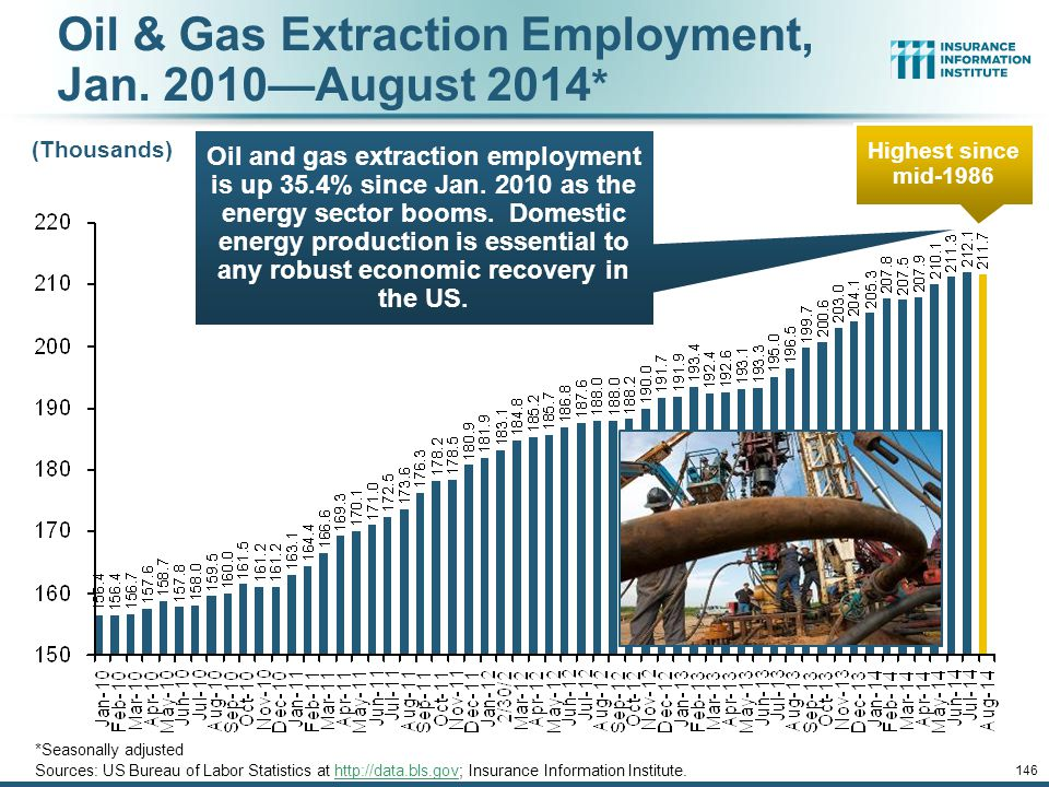 Oil & Gas Extraction Employment, Jan. 2010—August 2014*