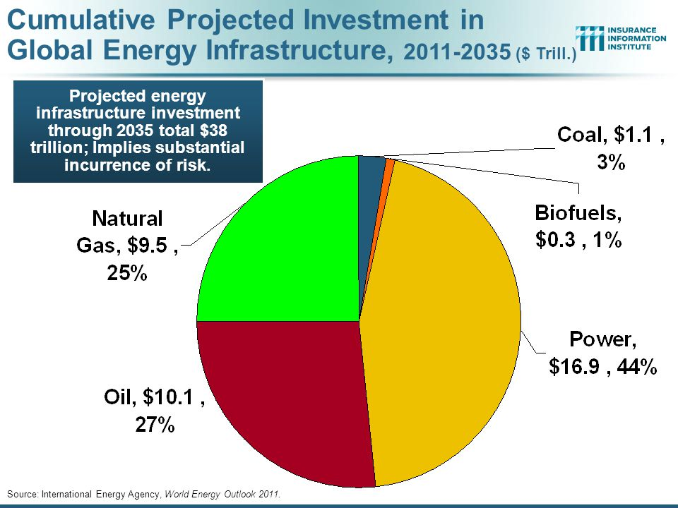 Cumulative Projected Investment in Global Energy Infrastructure, 2011-2035 ($ Trill.)